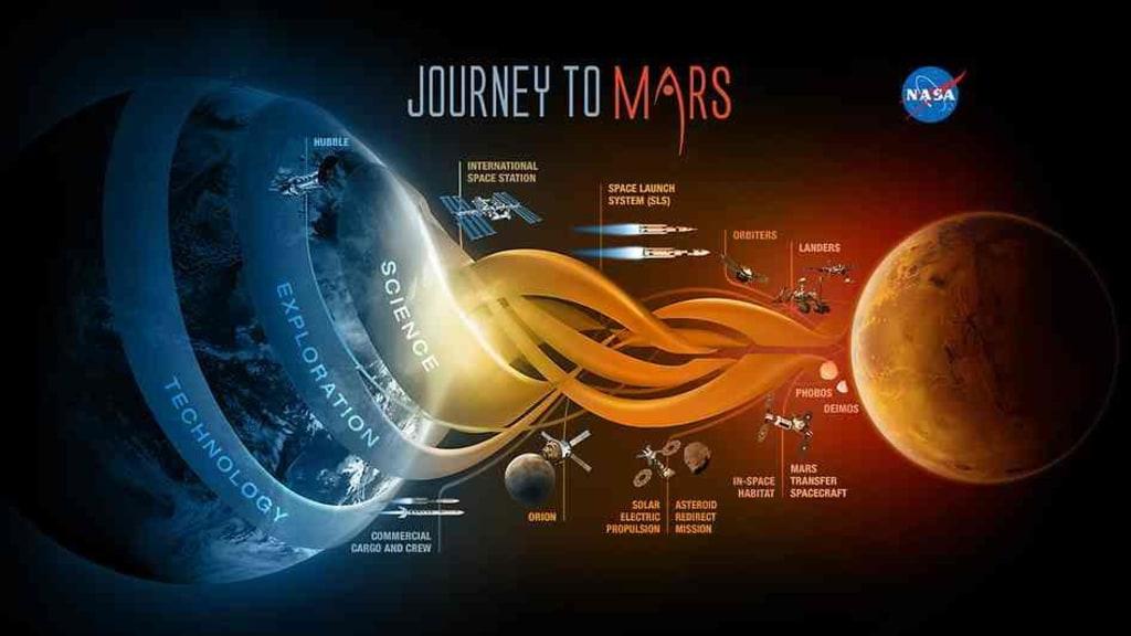 Image: Journey to Mars