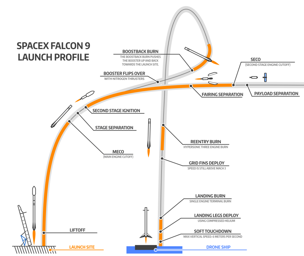 Image: Launch profile