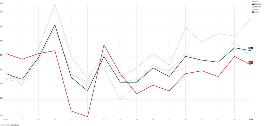 Democratic Presidential Candidates' performance in the South from 1952-2012