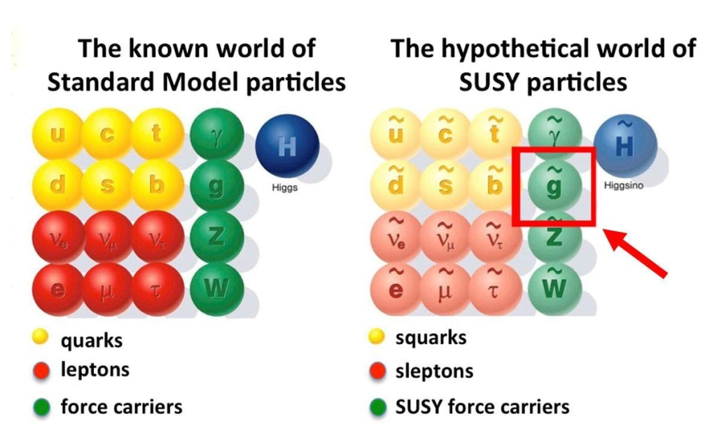 Image: Supersymmetry particles