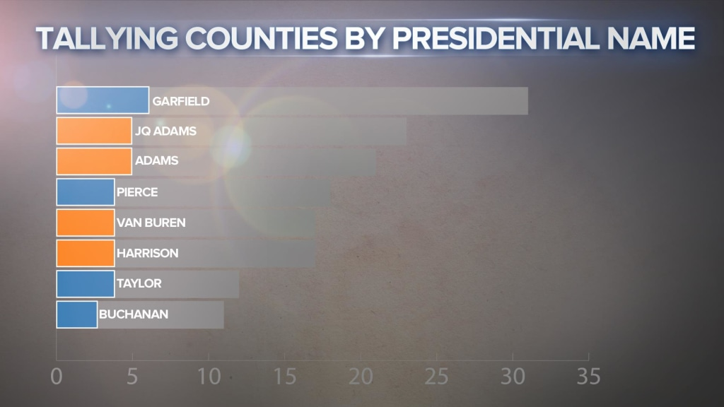PRESIDENTIAL COUNTIES 2
