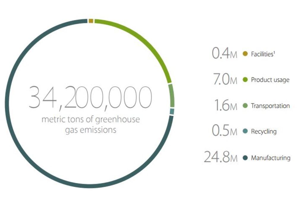 Apple Greenhouse Gas Emissions