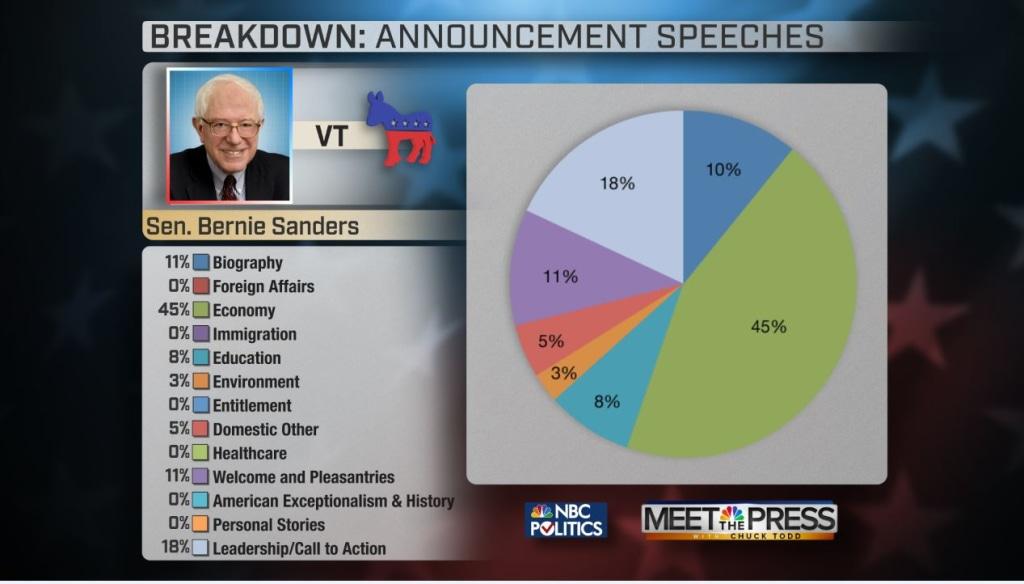 Bernie Sanders Campaign Speech Visualized