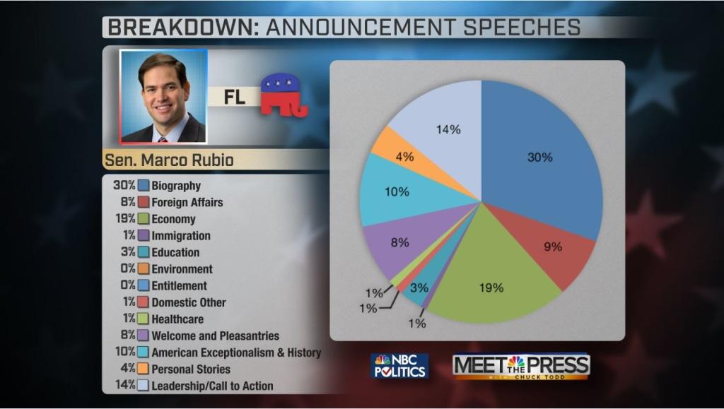 Marco Rubio Announcement speech breakdown