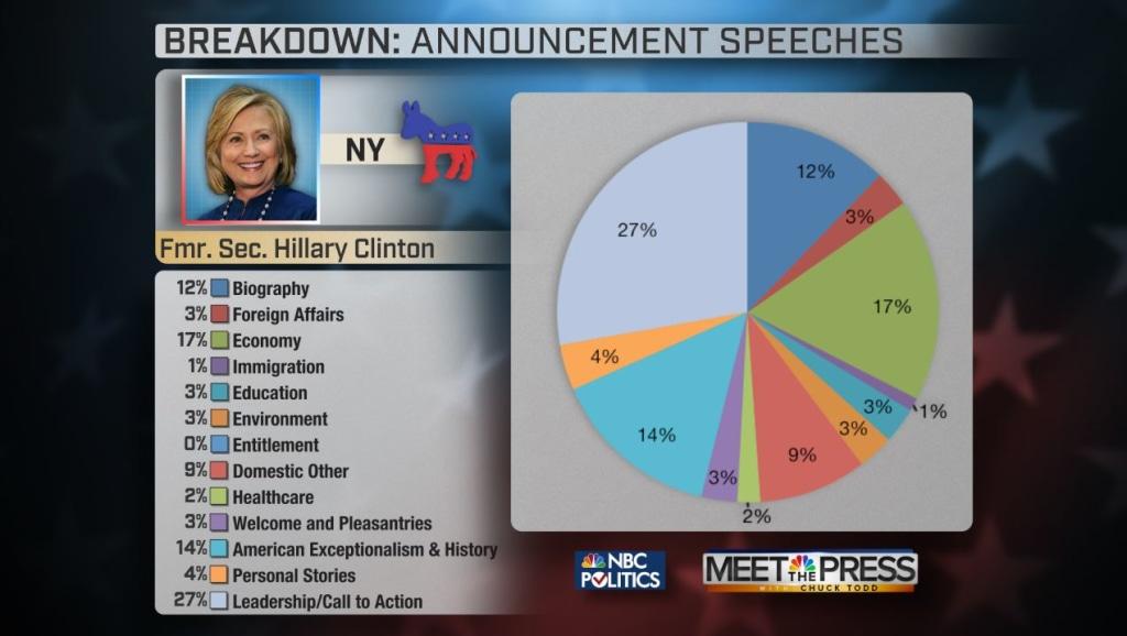 Hillary Clinton Speech Breakdown