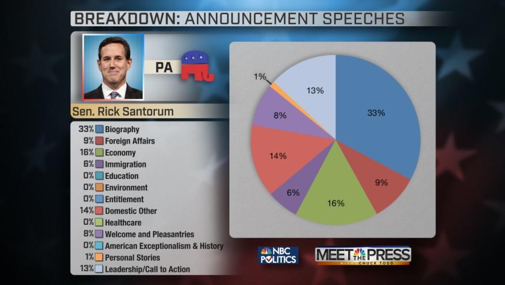 Rick Santorum Campaign Speech Breakdown