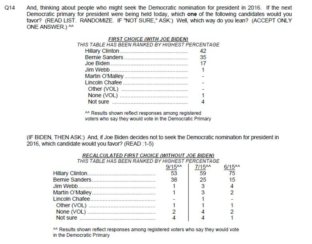 Nbcwsj poll trump and carson lead gop clinton loses ground nbc news dann caroline 206104031 ccuart Image collections