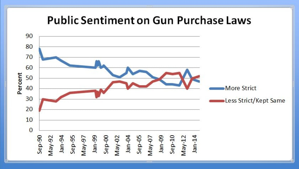 PUBLIC SENTIMENT ON GUN PURCHASE LAWS BASED ON GALLUP POLLING