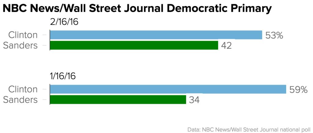 Clinton Sanders Poll