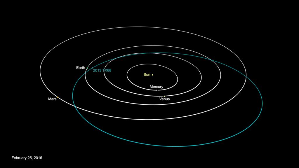 Image: Asteroid 2013 TX68