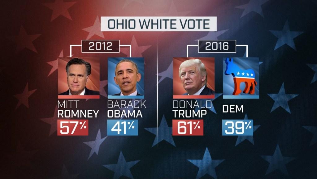 Ohio White Vote Graphic
