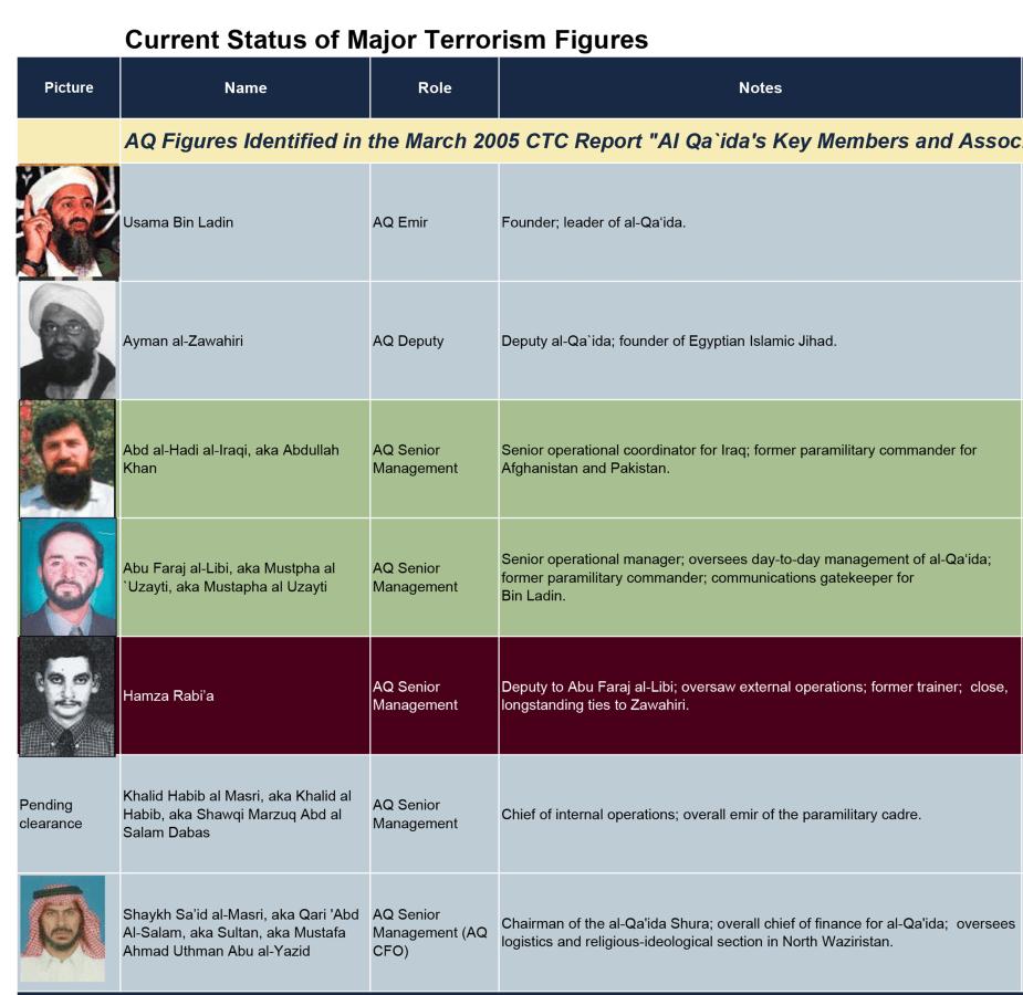 Image Major Terrorism figures