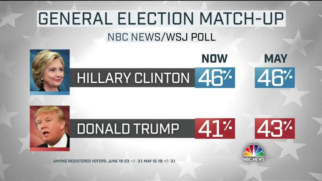 June 2016 NBC News Wall Street Journal Head to Head match up between Hillary Clinton and Donald Trump