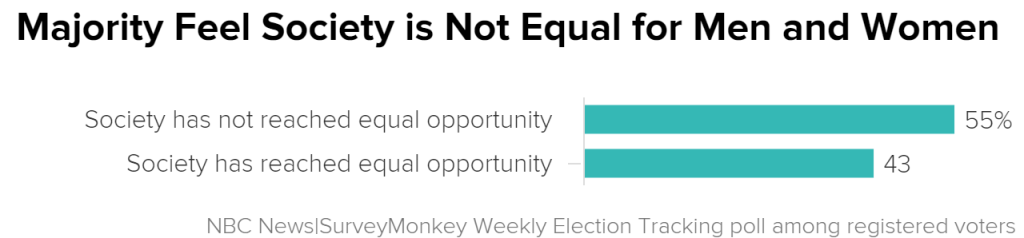 women and men are equal Can men and women ever be equal can black and white ever be equal can americans and chinese and indians and africans ever be equal can 2.