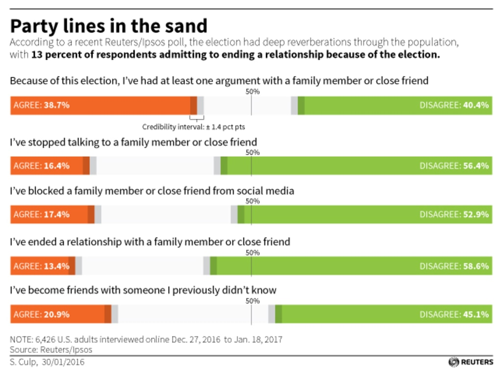 Reuters poll on relationships being destroyed by politics.