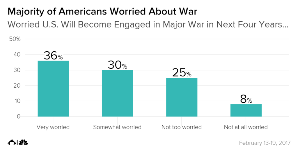 e37162c1e8ecc Poll: Majority of Americans Worried About War, Feel Favorably Toward ...