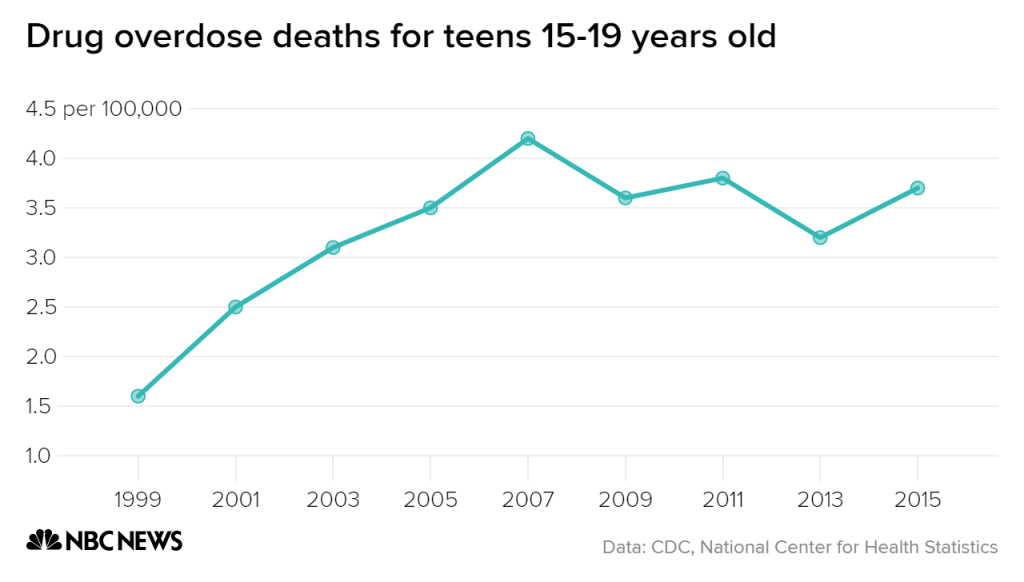 Drug overdose deaths for teens 15-19 years old