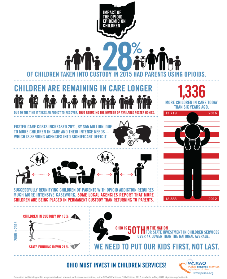 Image: Graphic showing the impact of the opioid epidemic on children