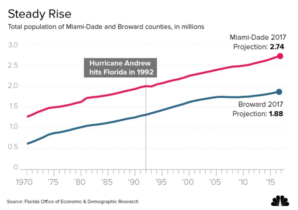 South-Florida-Population