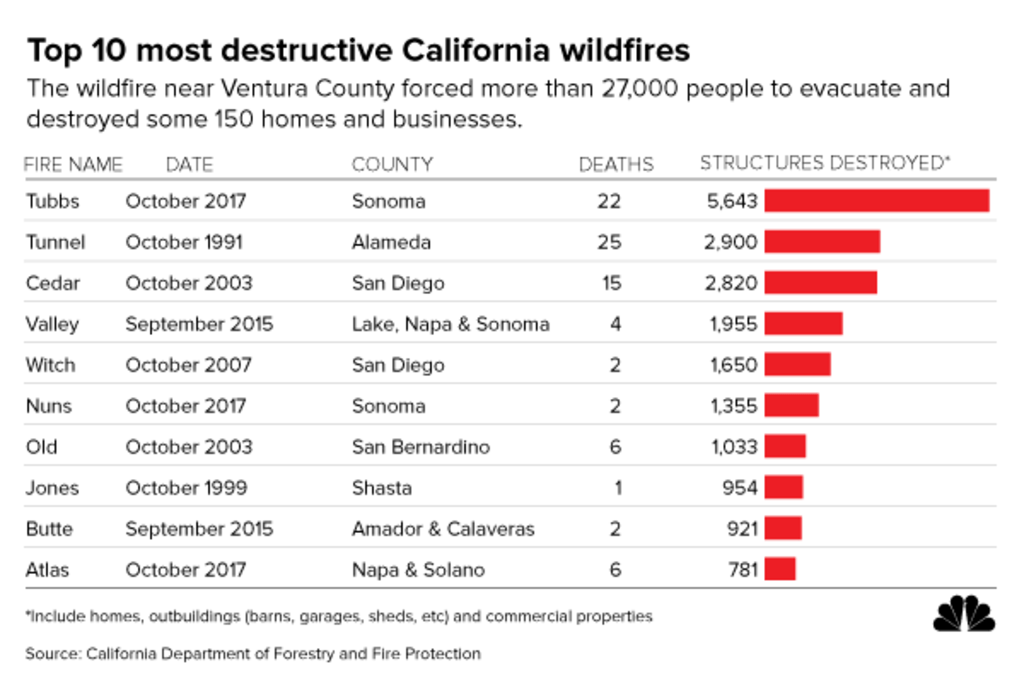 GRAPHIC: Top 10 most destructive California wildfires