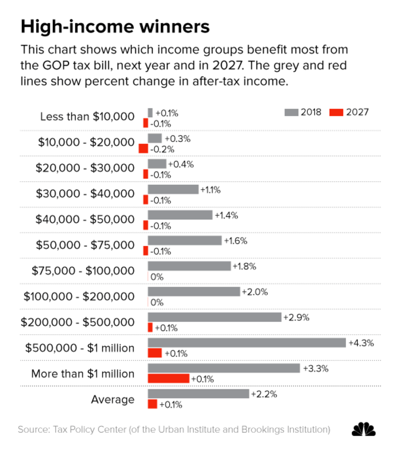 Graphic showing which income groups benefit most from the GOP tax bill, 2018 vs 2027