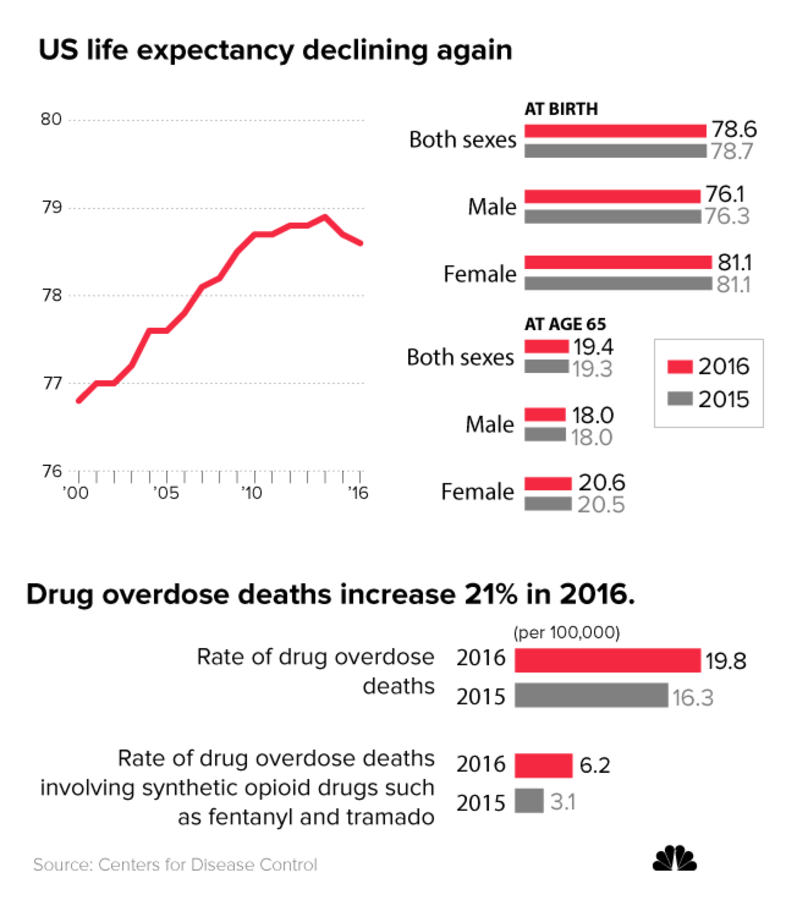 U.S. life expectancy and drug overdose deaths chart