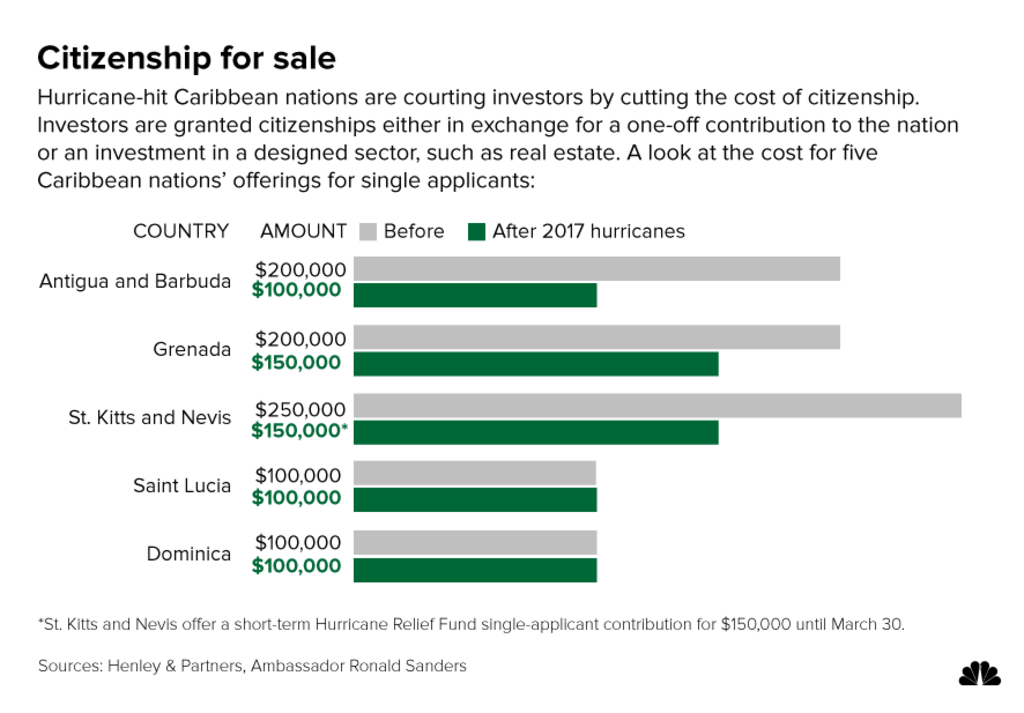 Investors are granted citizenships either in exchange for a one-off contribution to the nation or an investment in a designed sector, such as real estate. A look at the cost for five Caribbean nations' offerings for single applicants: