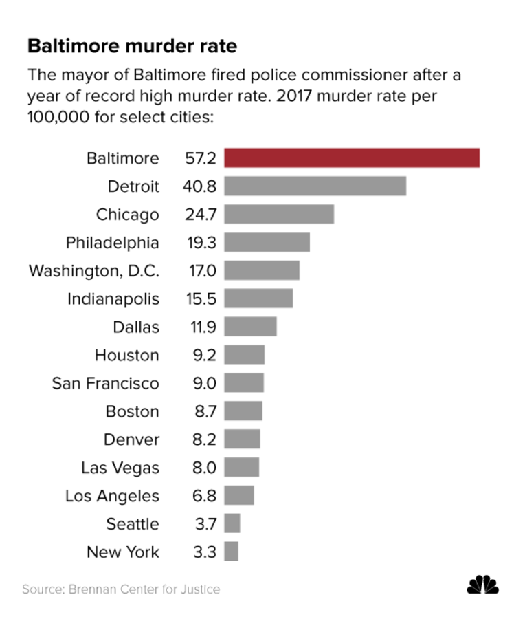 Murder rates per 100,000 people last year in select cities