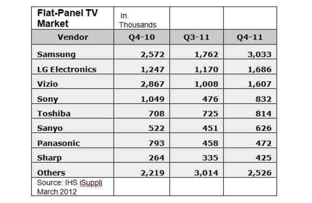 Vizio drops from No  1 to No  3 in HDTVs, with bleaker