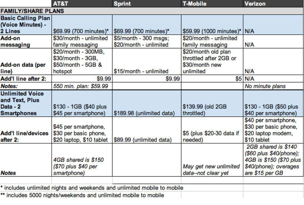 Comparison of shared wireless data plans and family plans.