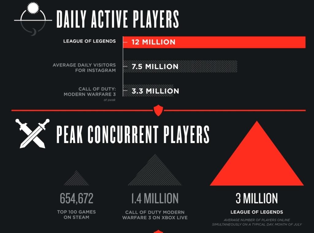 League of Legends infographic