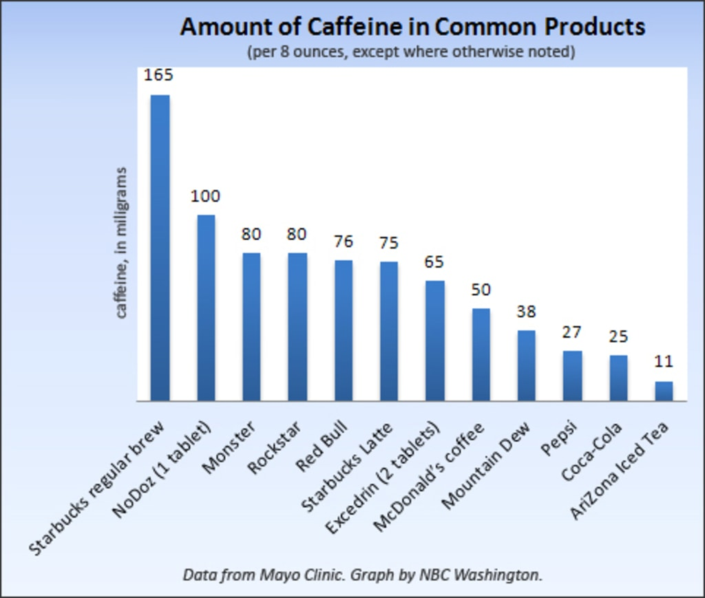 When Caffeine Kills Energy Drinks Under The Spotlight