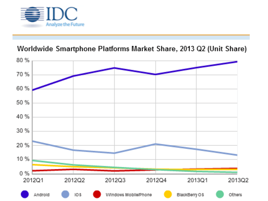 Windows Phone And Android Vault Ahead In Smartphone Market