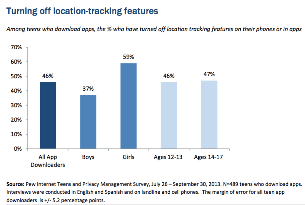 Graphic about teens and location-tracking features
