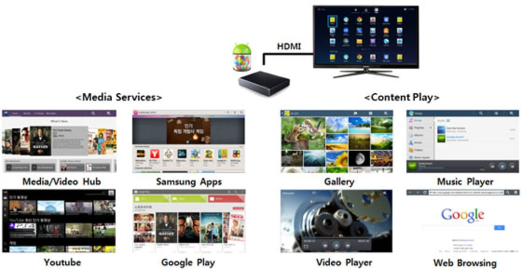 Samsung HomeSync Android apps