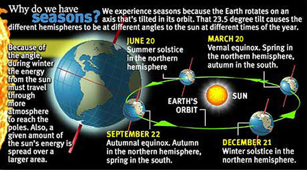 an analysis of the energy of the sun in earth The sun & its energy the sun's energy is the primary source of energy for all surface phenomena and life on earth combined with the material of the earth (including the molecules held.