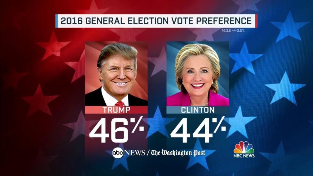 headline donald trump hillary clinton down ballot race polls