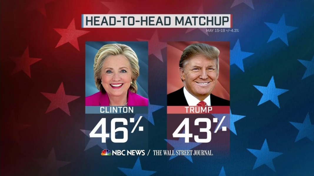news poll hillary leads trump points only days