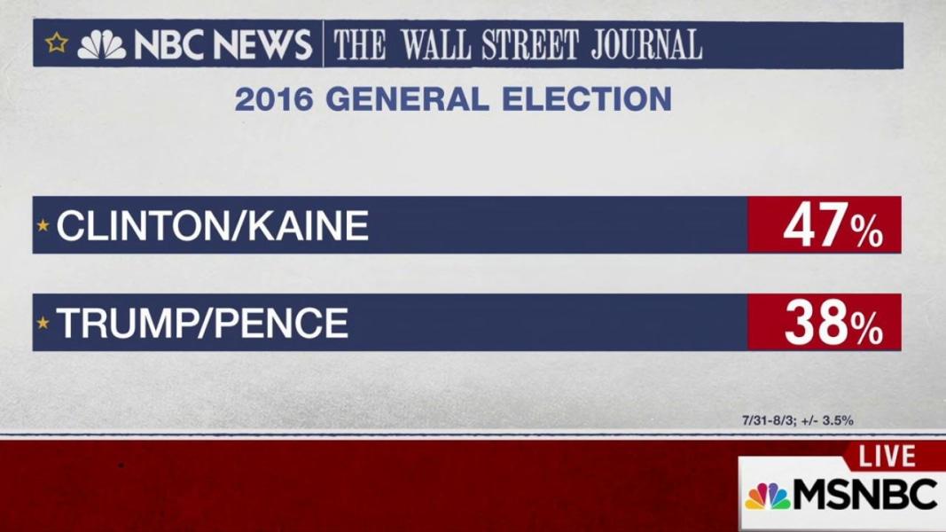 politics news poll clinton leads trump points