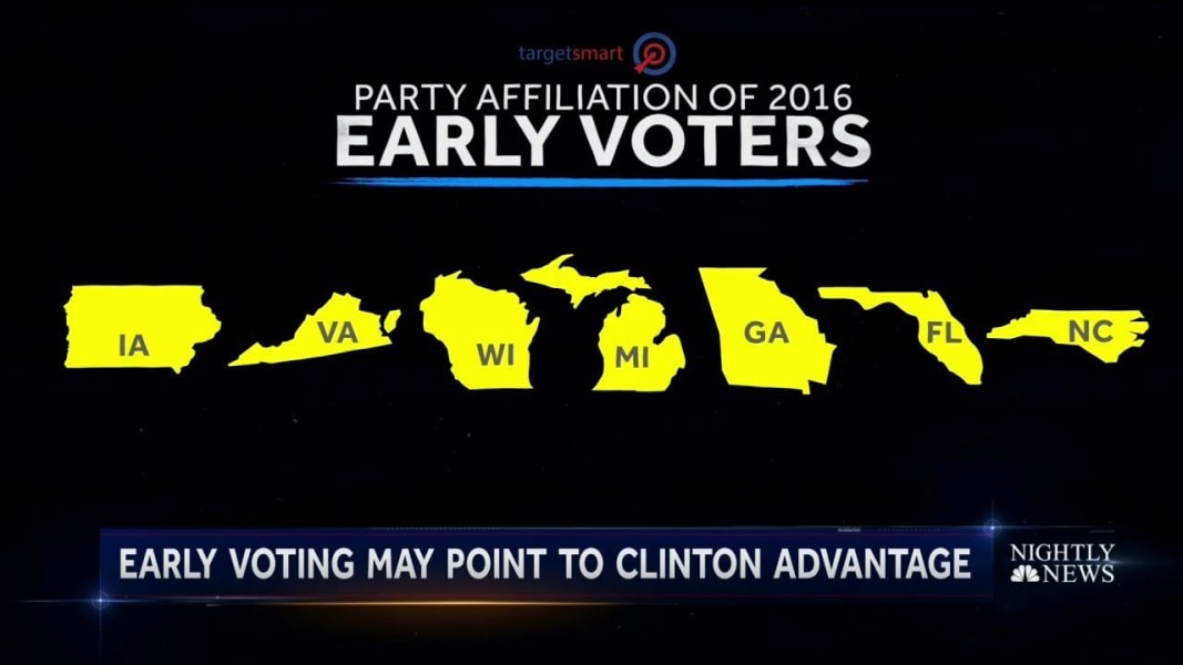 Over 1 5 Million Votes Have Now Been Cast In 2016 Presidential Election Nbc News