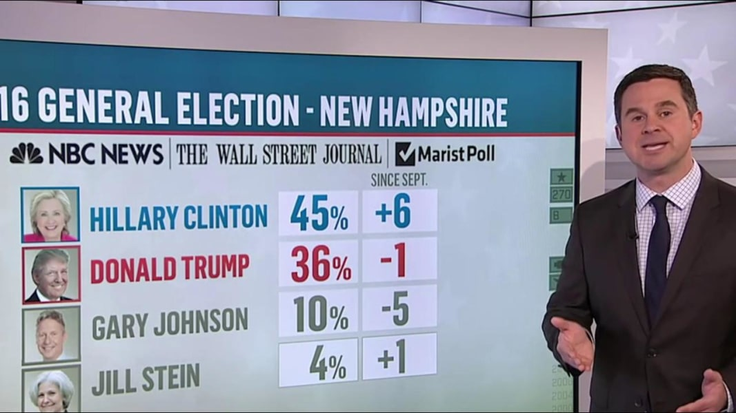 Conflicting Numbers But One Clear Conclusion Clinton Is Ahead