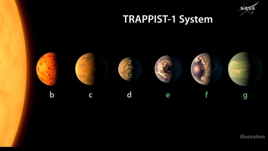 NASA Announces Discovery of 7 New Planets, 3 in 'Habitable ...