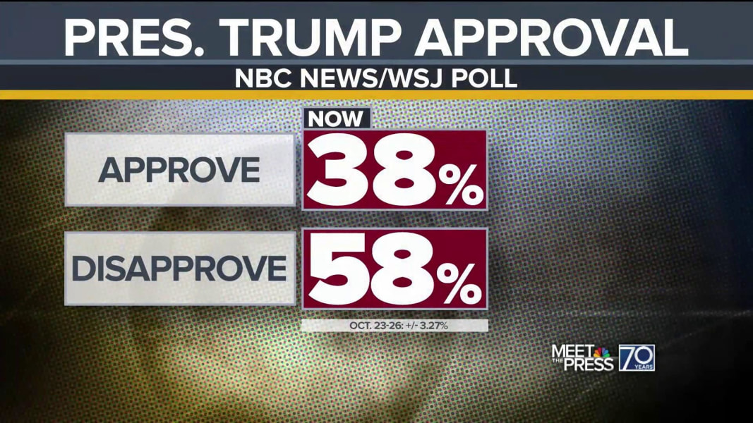 Trump's approval rating sinks to a new low in NBC/WSJ poll