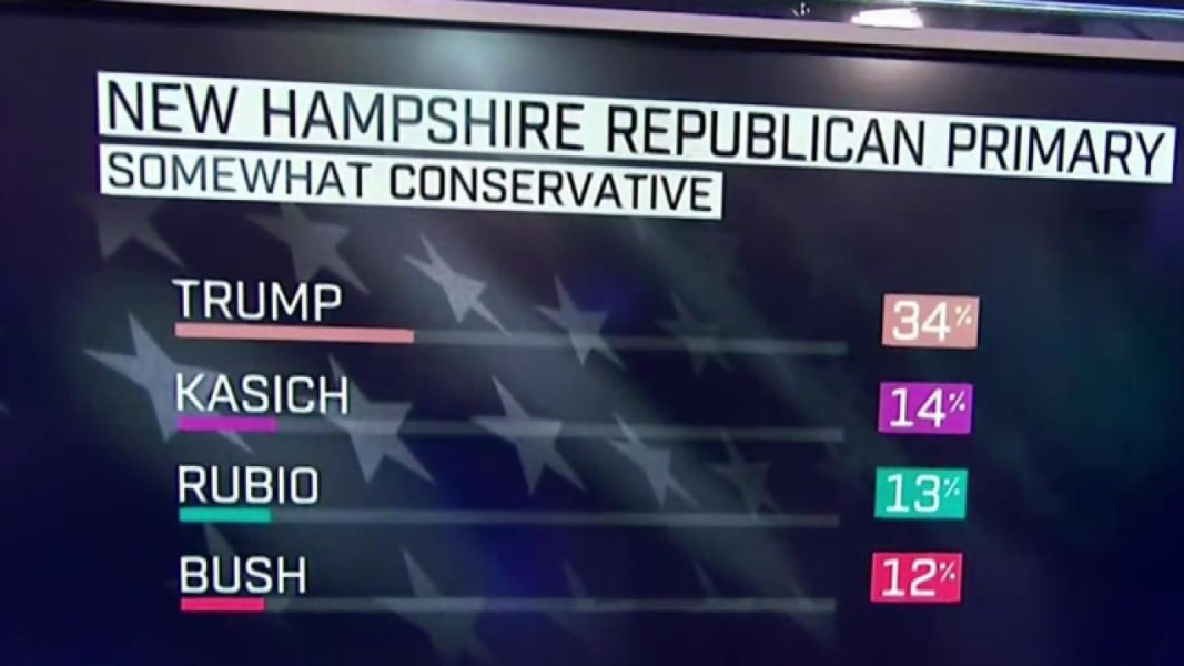 New Hampshire Exit Poll Results: How Donald Trump Won - NBC News