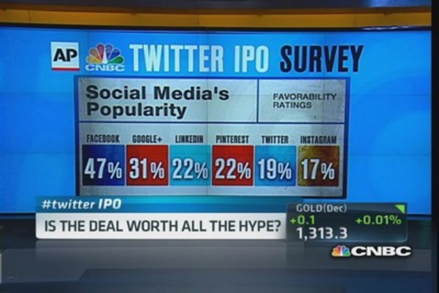 Twitter IPO not worth all the hype, CNBC-AP poll shows - NBC