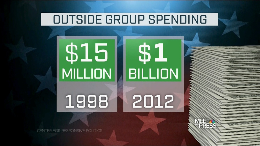 Are U S Elections Bought And Paid For