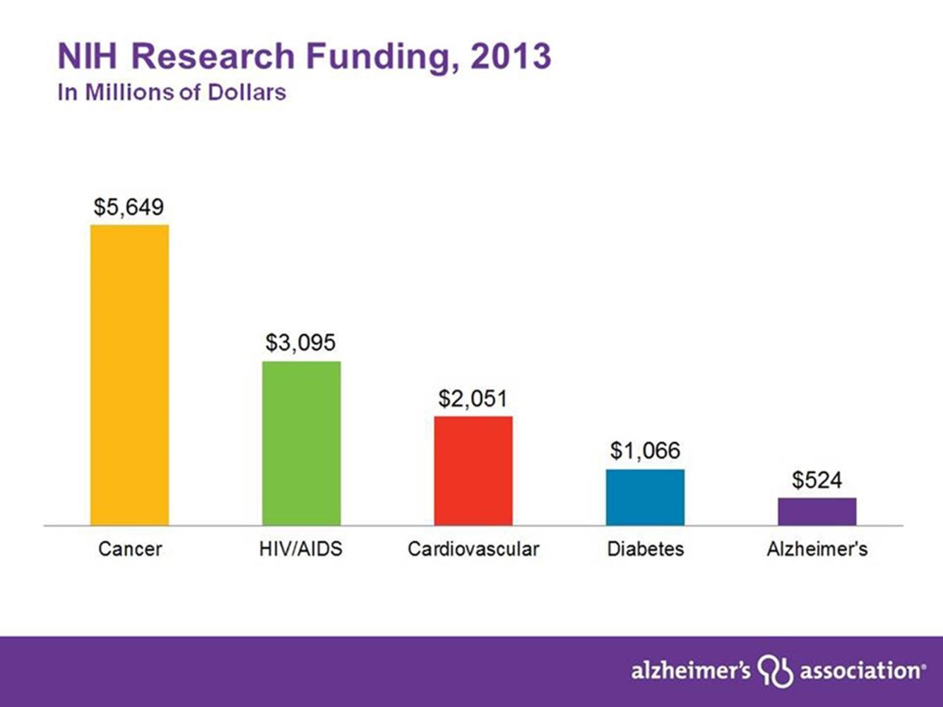 Generation Program Alzheimer's Study