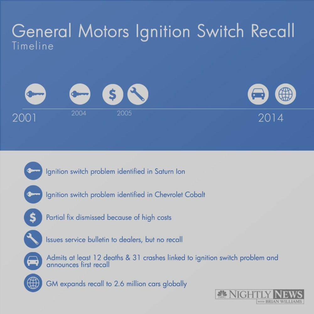infographic when did gm know it had an ignition switch problem nbc news. Black Bedroom Furniture Sets. Home Design Ideas