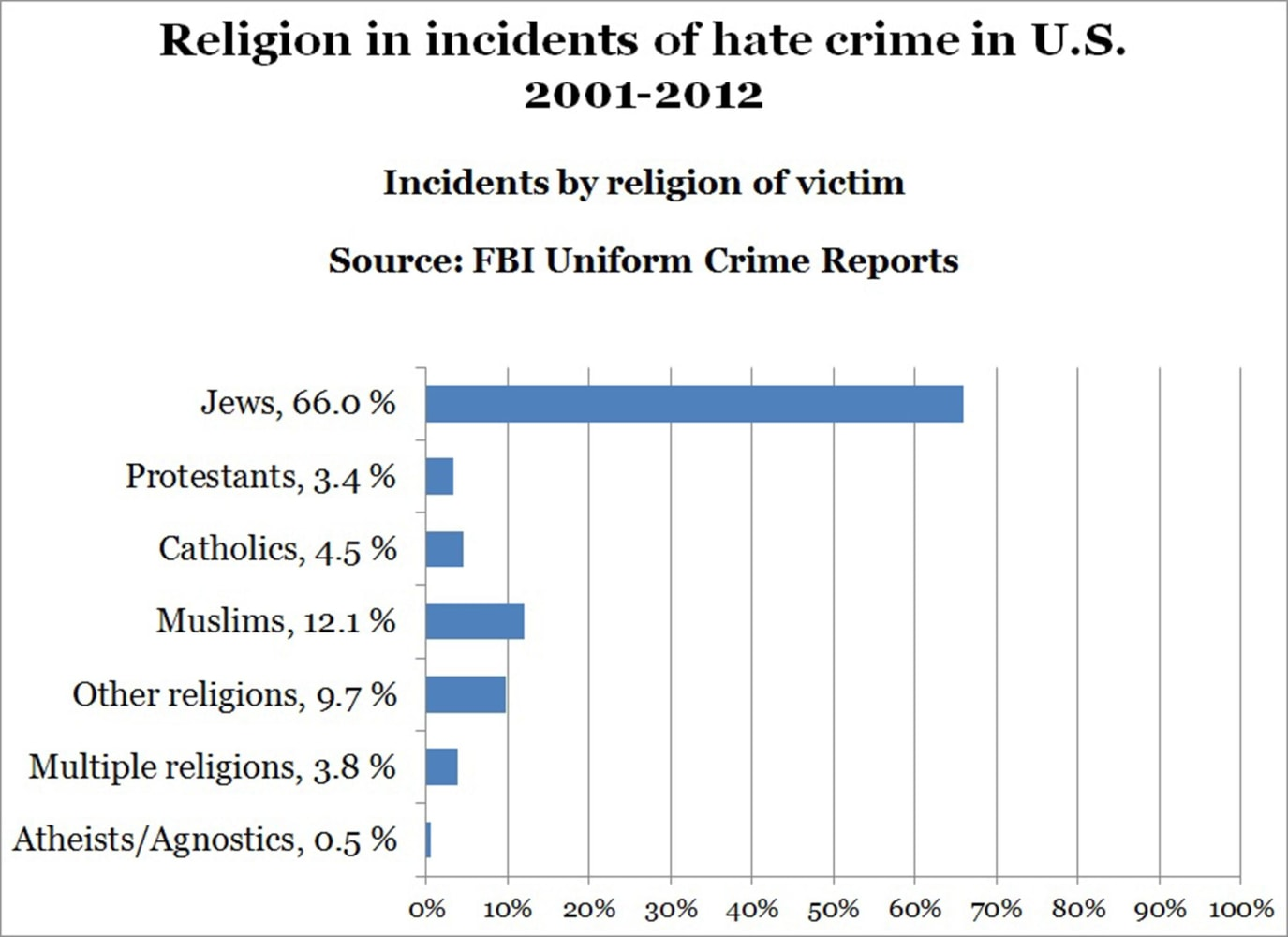 Hate Crimes By Religion