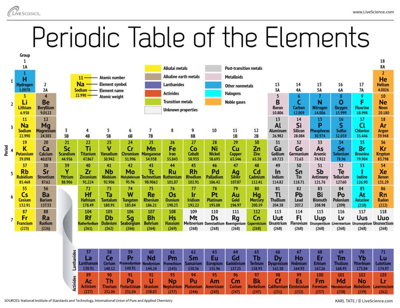 image periodic table of elements - Periodic Table Of Elements Years